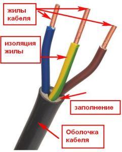 силовой кабель ВВГнг