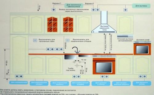Советы по электропроводке на кухне