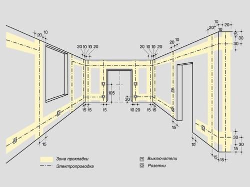 Советы по электропроводке в расположение розеток в квартире