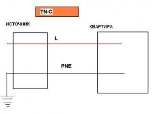 Нулевой защитный проводник. Система электропитания квартиры TN-C