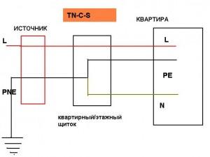 Нулевой защитный проводник. Система электропитания квартиры TN-C-S