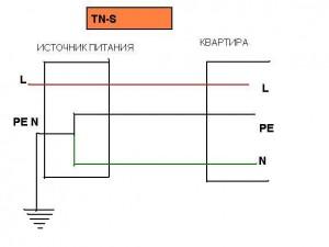 Нулевой защитный проводник. Система электропитания квартиры TN-S