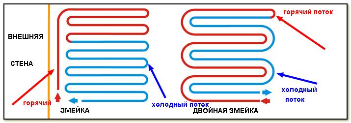 """Конструкция теплого пола,укладка """"спиралью"""" и """"двойной спиралью"""""""