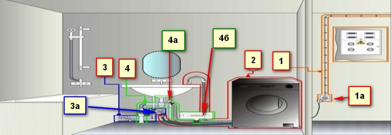 слив стиральной машины к