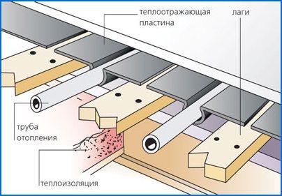 реечная система деревянный теплый пол