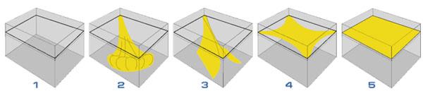 этапы крепления натяжного потолока