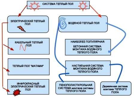 система водяной теплый пол