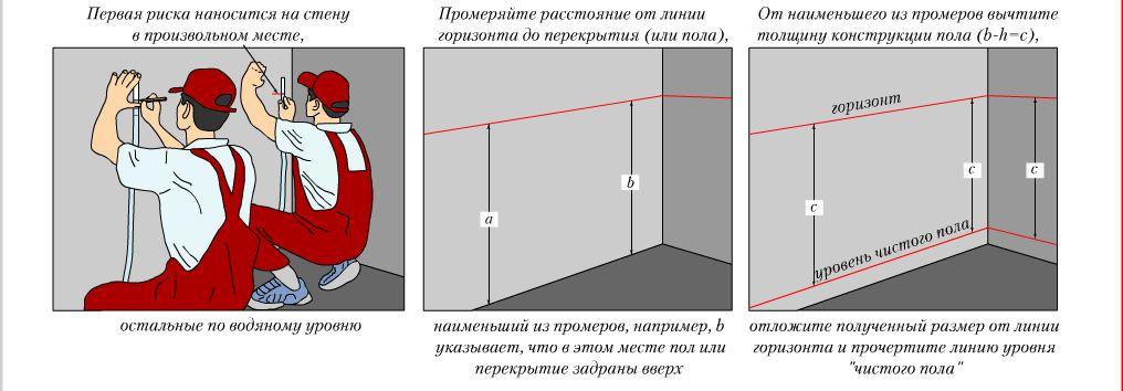 Отметка горизонтального уровня