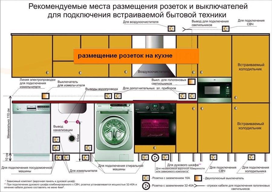 Правила установки розеток на кухне01