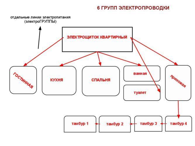 Схемы. виды и типы схем
