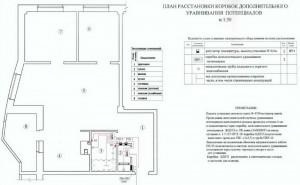 Plan-rastanovki-korobok-uravnivanij-potentcialov