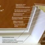 Виды отделки откосов оконного проема