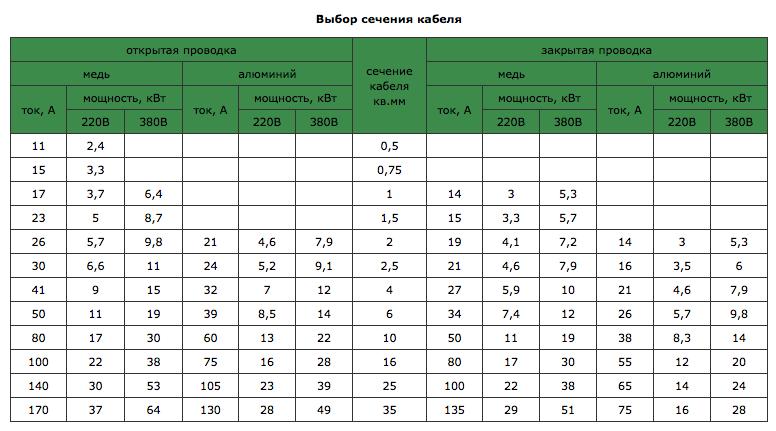 таблица тока от мощности пуэ