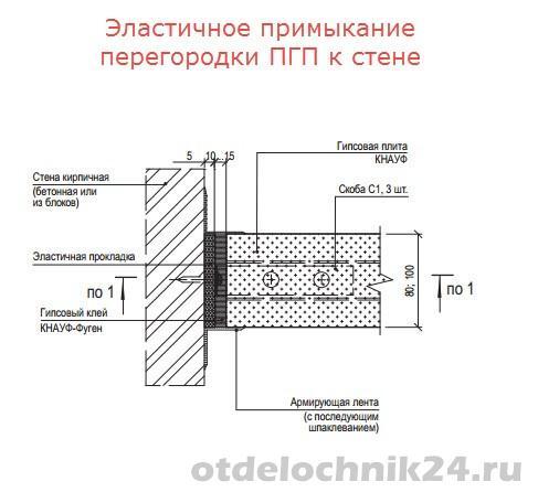 эластичное-примыкание-перегородки-ПГП-к-стене