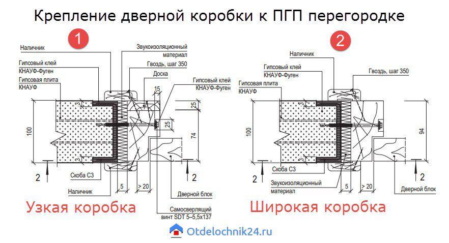 крепление дверной коробки к перегородке ПГП