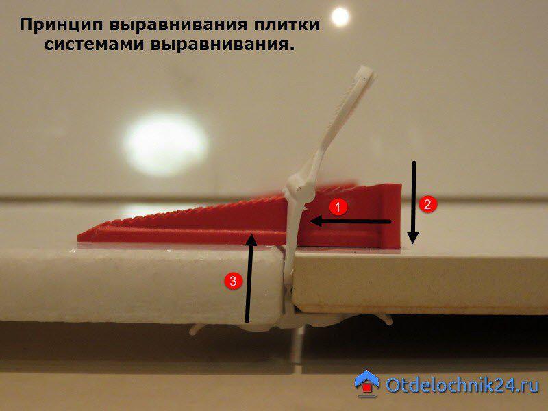 принцип выравнивания плитки