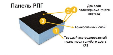 слои панелей РПГ