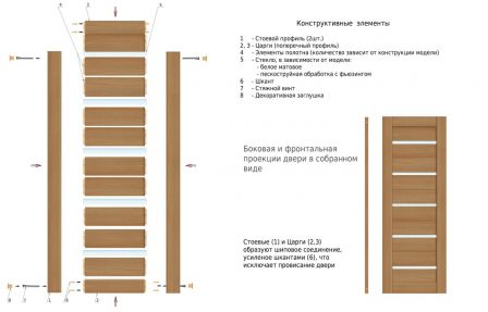 Схема сборки царговой двери