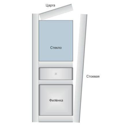 элементы царговой двери