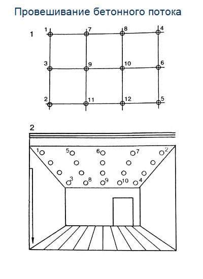 Провешивание бетонных поверхностей